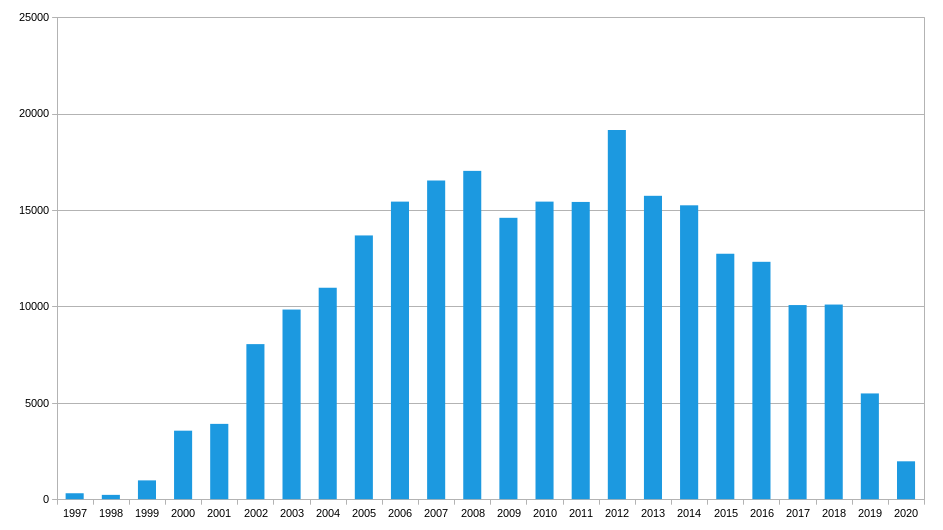 Graph of email volumes